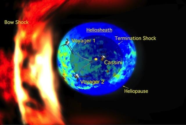 Solar system edge